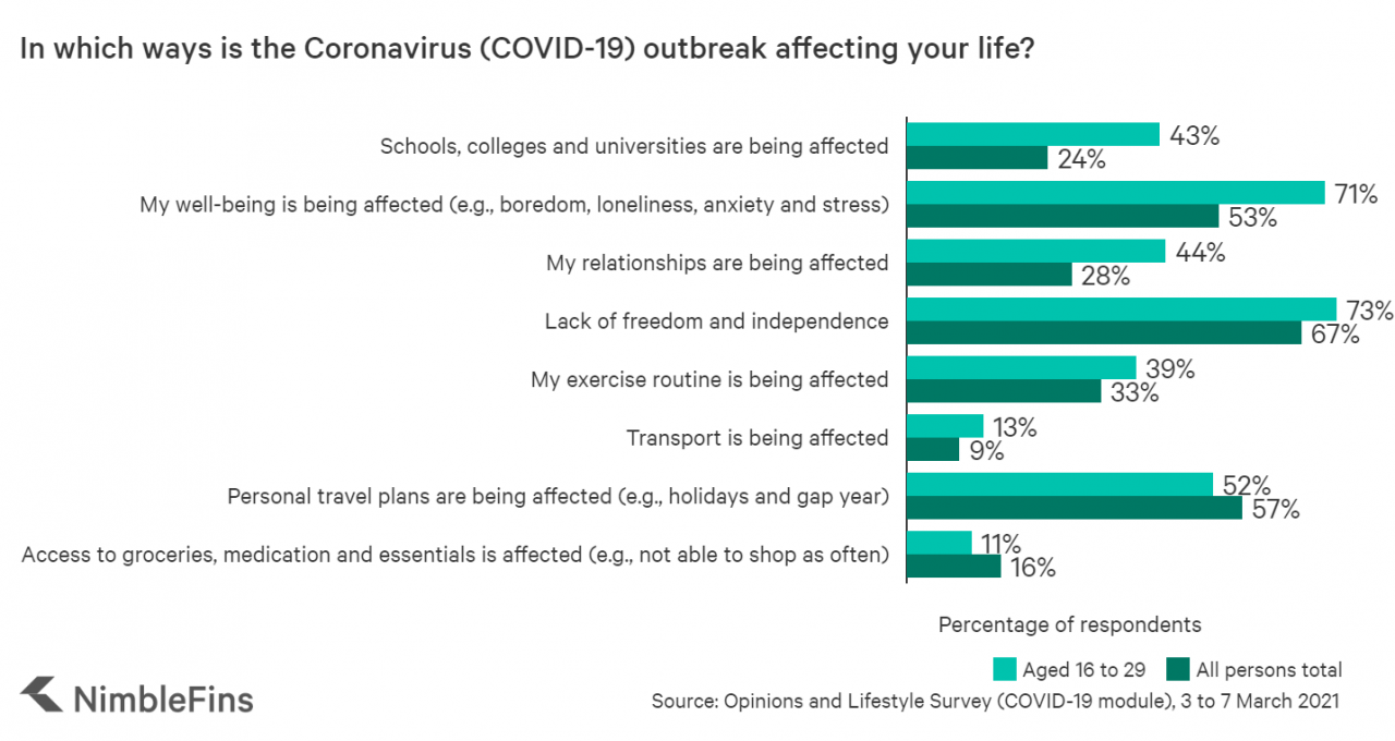 Devasting impact of COVID-19 on young adults and students
